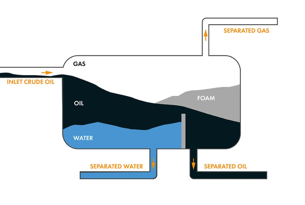 Production separator vessel process illustration